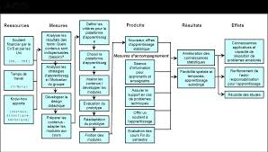 Exemple de gestion de projet | Management