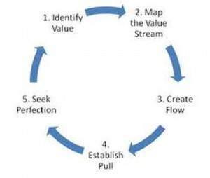 Lean process