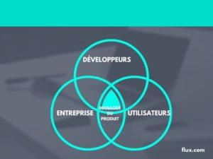 Venn diagram 1 300x225 - La gestion des produits, le manager de produit